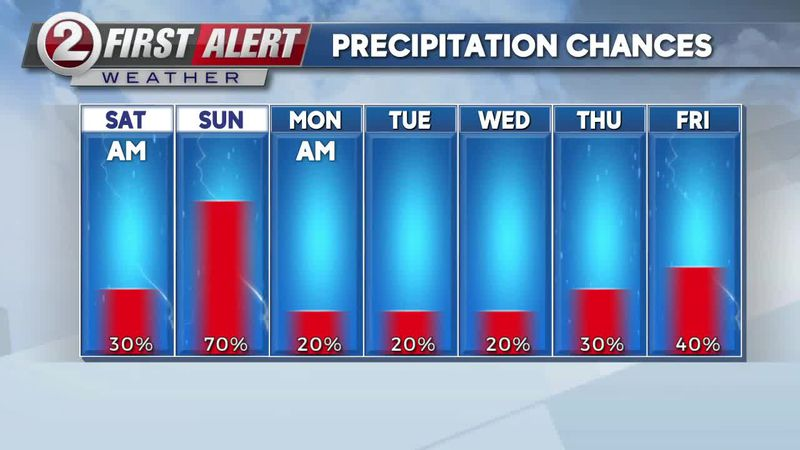 First Alert Weather precipitation chances