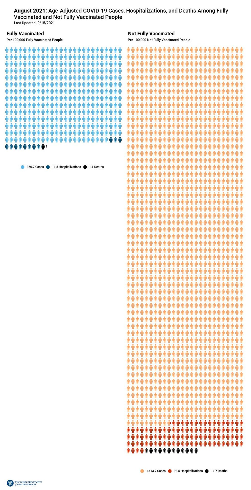 A graphical representation of COVID-19 cases, hospitalizations and deaths among the vaccinated...
