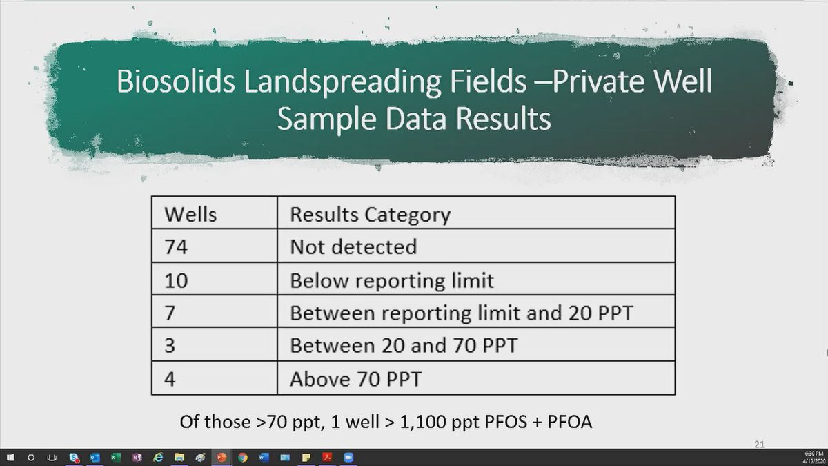 This shows the number of wells that have been tested near fields that have been sprayed biosolids near Peshtigo.