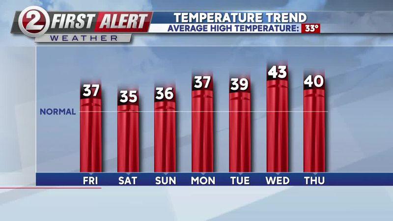 First Alert Weather high temperature trend