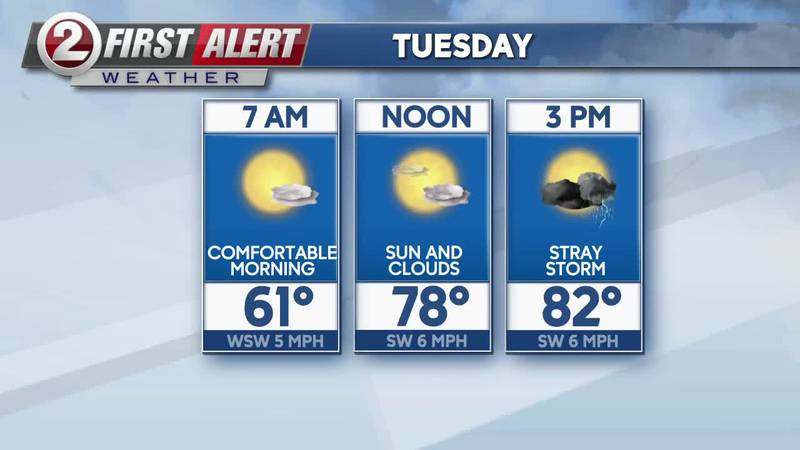 First Alert Forecast: Calm tonight, storms and rain possible Tuesday