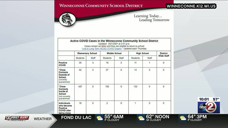 Winneconne Elementary goes virtual for 2 weeks due to COVID-19