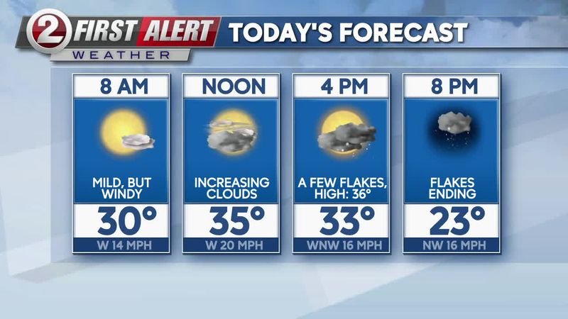 FIRST ALERT FORECAST: Another blustery day