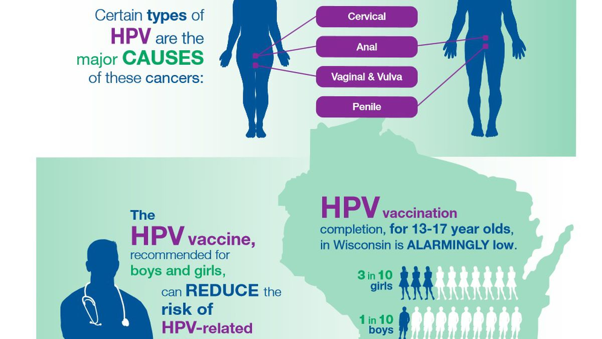 hpv vaccine how to get)