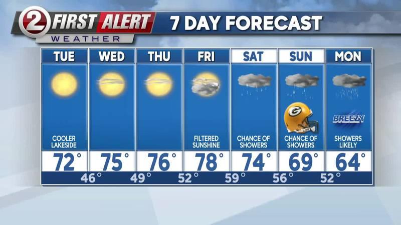 September 28 noon forecast