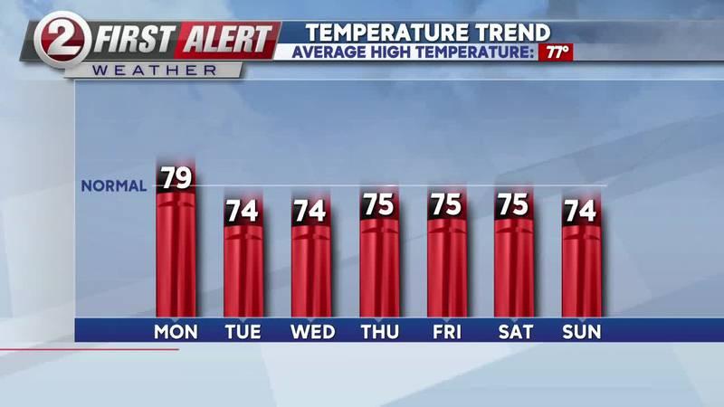 Nicer temperatures return this week