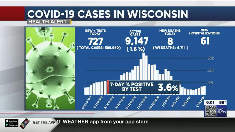 Wisconsin's coronavirus case average continues to decline, more than 700 new cases reported...